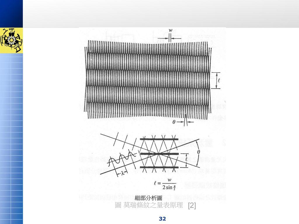 圖 莫瑞條紋之量表原理 [2]